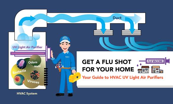 UV light Air purifier HVAC system